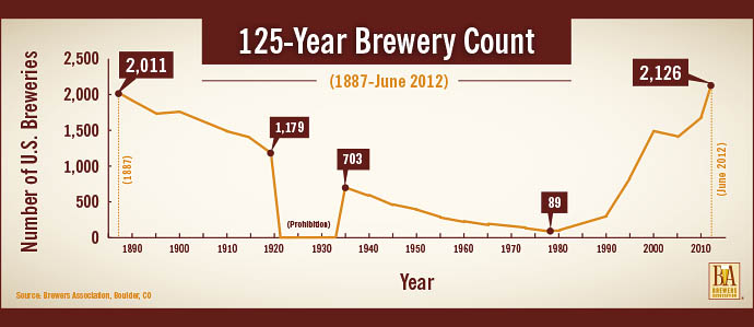 U.S. Brewery Growth Continues, Hits 125-Year High