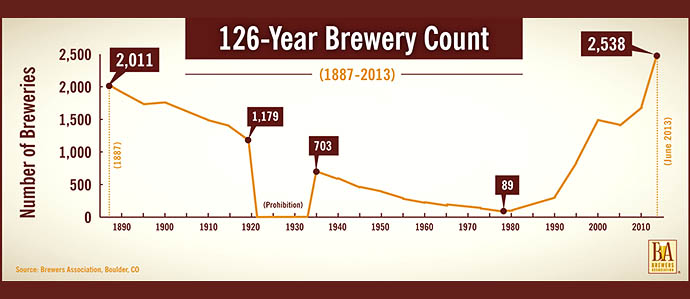 Craft Brewing Boom: US Now Has More Than 2500 Breweries